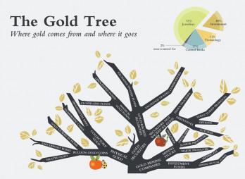 gold-invest