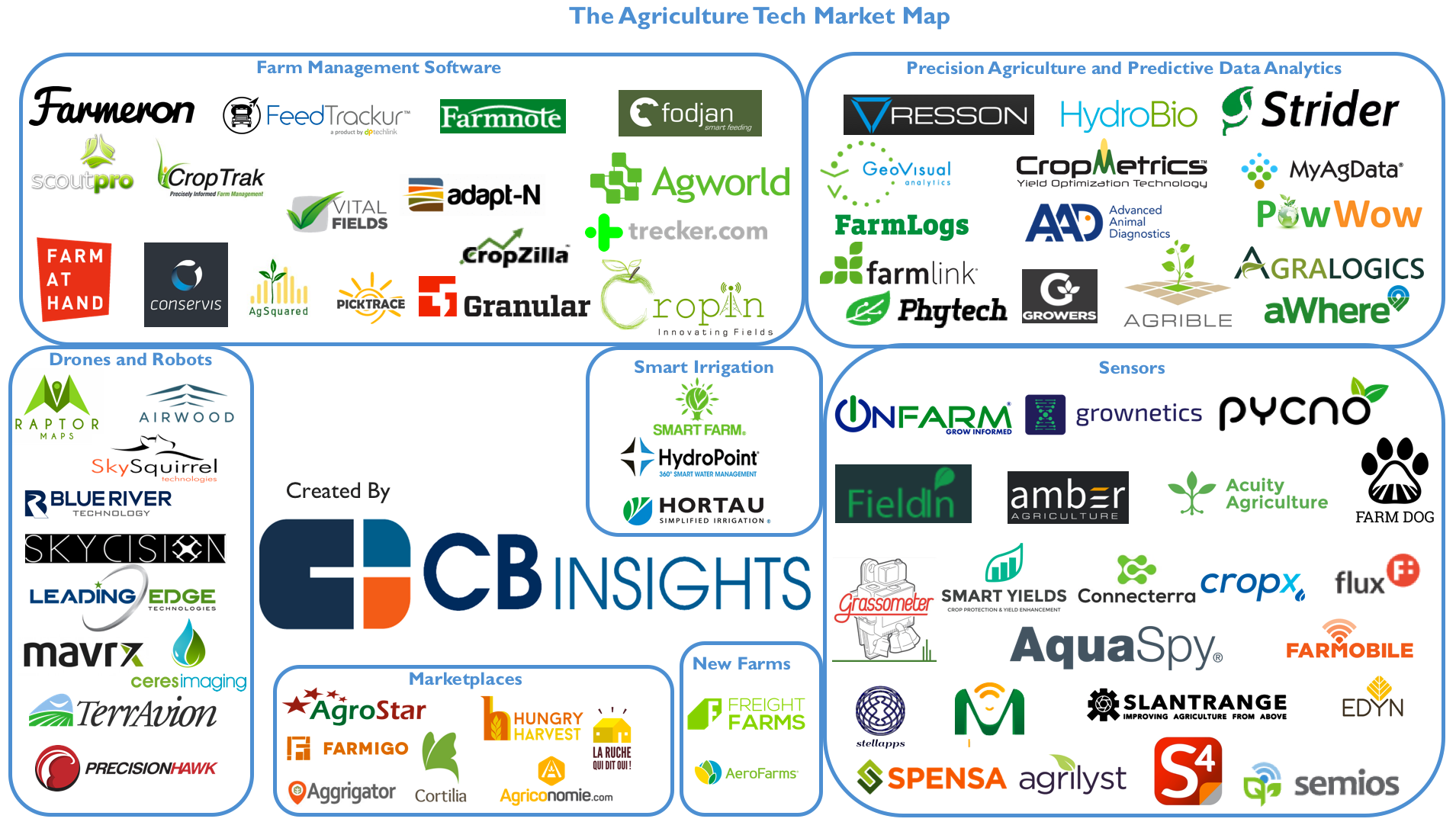 77 Agtech Startups Powering The Future Of Farming And