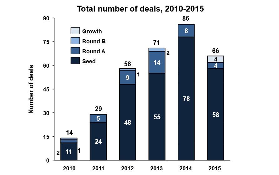 investments on Ukrainian startup scene