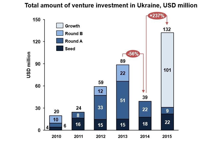 Total amount of venture investment in Ukraine