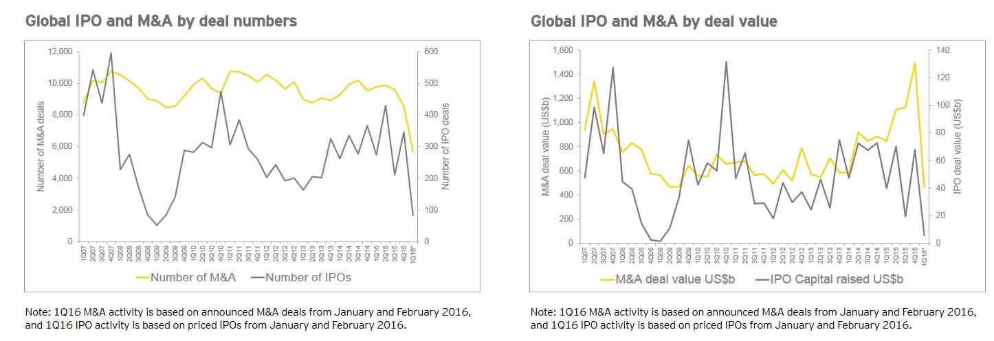 212c6e2b1d3a2 На фоне нестабильной ситуации и пессимистичных экономических прогнозов,  которые напрямую влияют на рынок IPO, компании избрали стратегию выжидания  и изучают ...