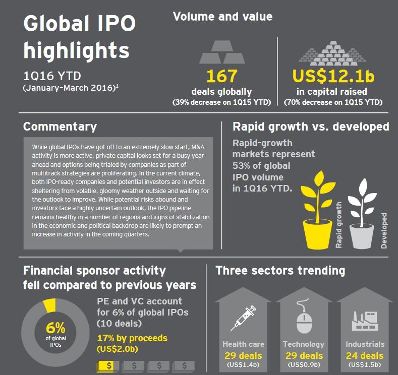 387b80ee4e86d Мартин Штайнбах, руководитель практики EY по сделкам IPO в регионе EMEIA,  отмечает: «Мировой рынок IPO начал год заметным падением, однако сделки M&A  ...
