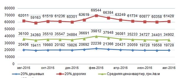 88a8e02b3ec0e С начала 2016 года цены в гривнах уменьшились в «дорогом» сегменте жилья на  3,4%, в «дешевом» – на 4,7%, а в долларах снизились в «дорогом» сегменте на  5,8% ...