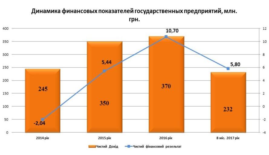 Прибыльность госпредприятий Украины
