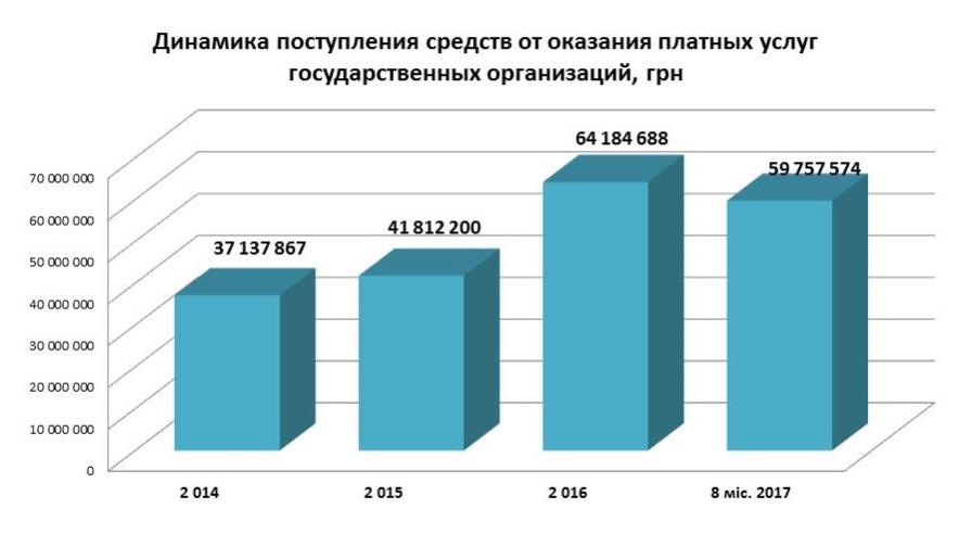 Cashflow госпредприятий Украины