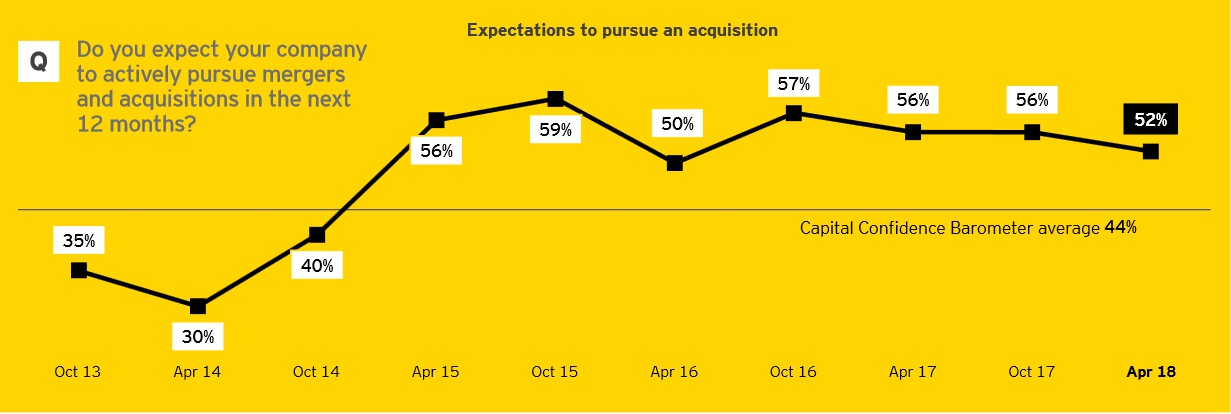 Global Capital Confidence Barometer 18 / EY