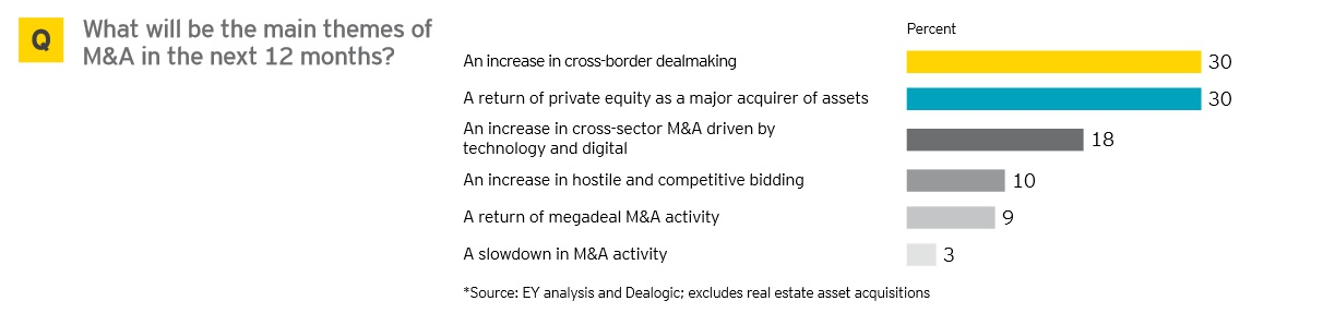EY Global Capital Confidence Barometer / Theme M&A