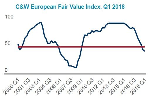 European Fair Value Index