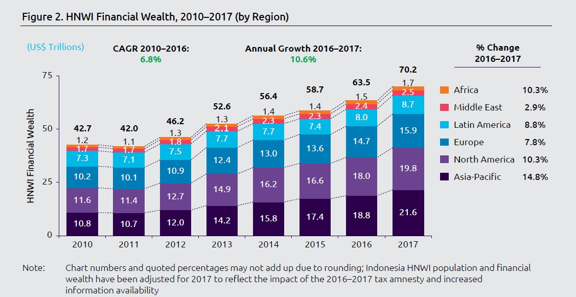 World Wealth Report 2018 - Capgemini