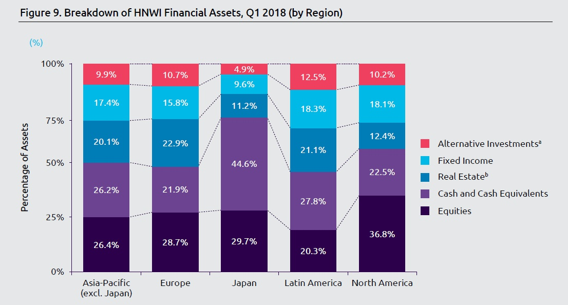 World Wealth Report 2018 - Assets by Regions